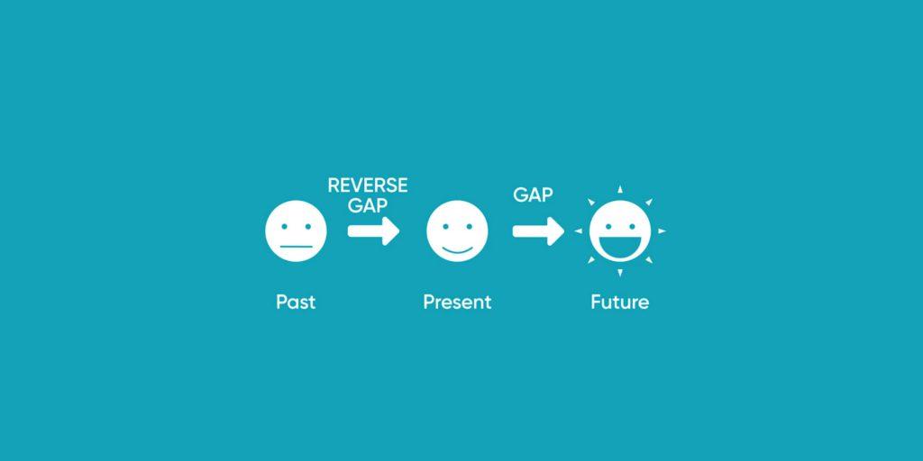 Reverse Gap